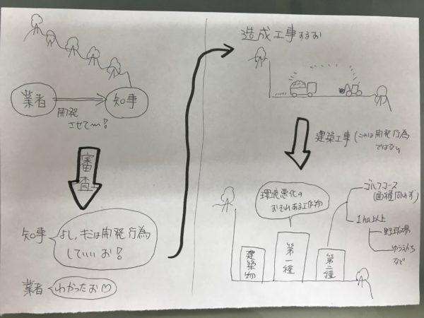 開発行為 の流れ